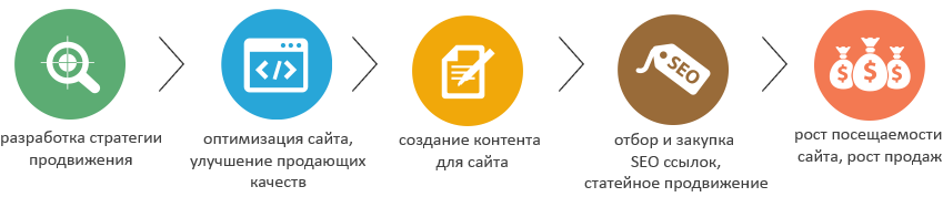 Продвижение сайта раскрутка анализ интернет реклама раскрутка сайтов новосибирск